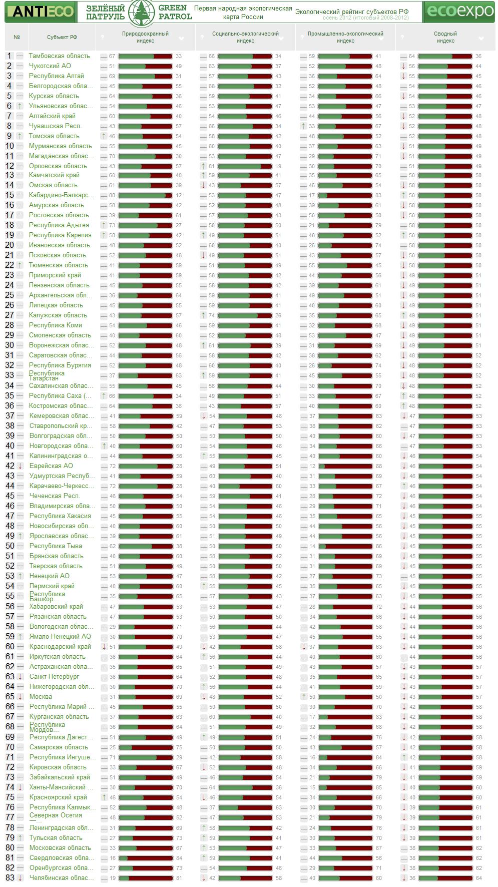 Экологический рейтинг регионов России за 2012 г. (Зелёный патруль)