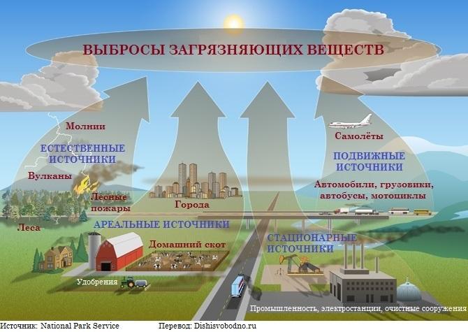 Глобальные экологические проблемы Решение экологических проблем  Последствия загрязнения атмосферы
