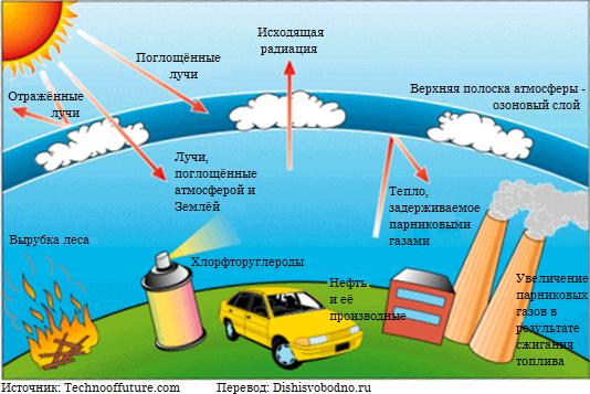 Глобальные экологические проблемы Решение экологических проблем  Глобальная экологическая проблема №2 Истощение озонового слоя