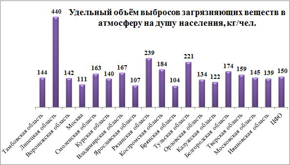 Загрязнение воздуха в России Источники загрязнения атмосферы Загрязнение воздуха в России